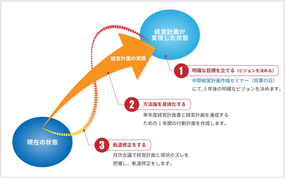 MAS監査のサービス内容の図