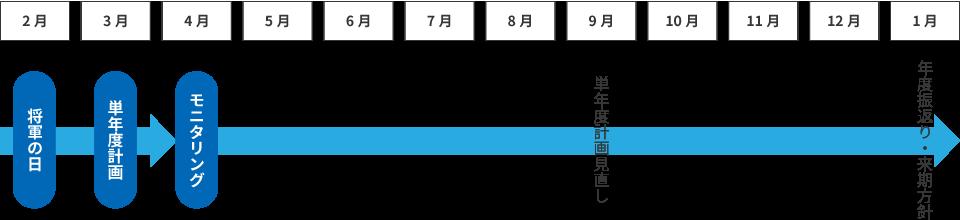 MAS監査の全体フローの図