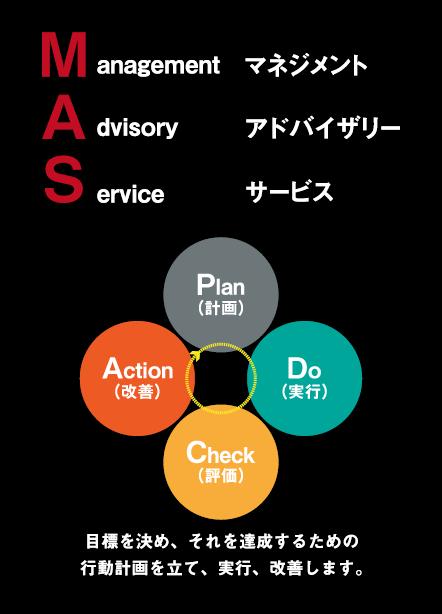MAS監査とは、目標を決め、それを達成するための行動計画を立て、実行、改善します。