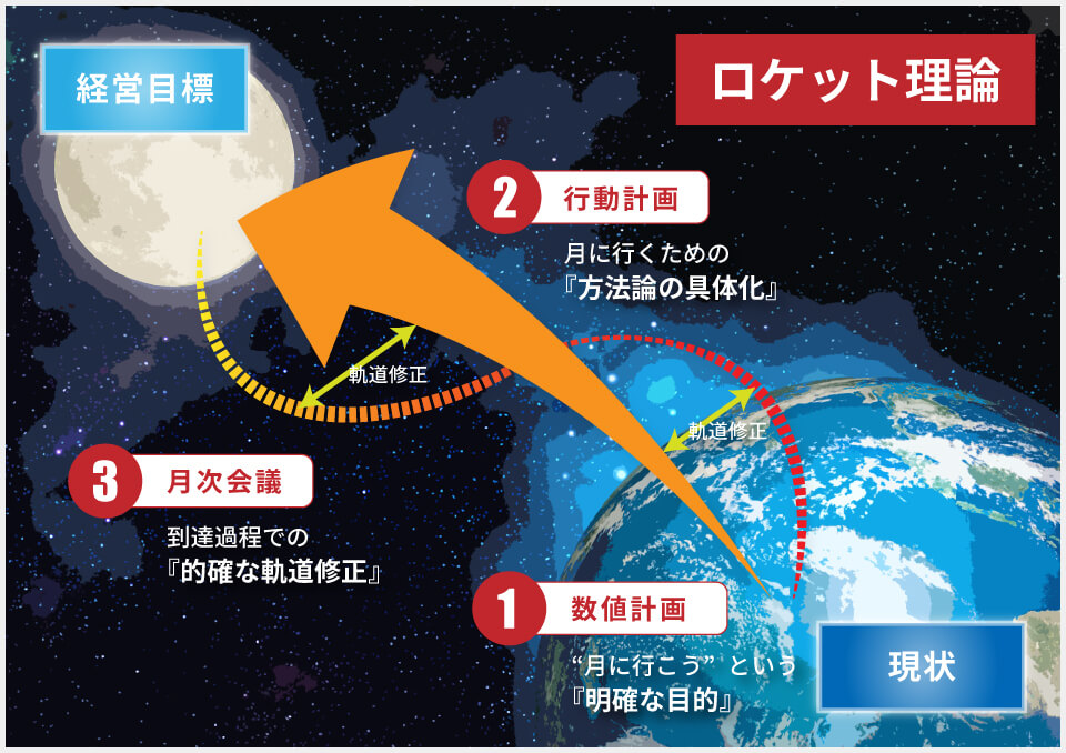 ロケット理論の図
