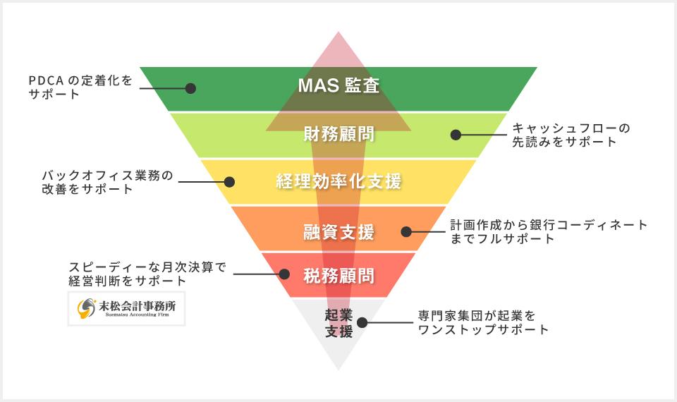 サービスマップの図